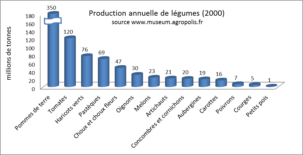 production legumes mondial 2000