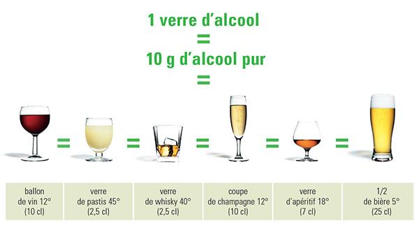 Votredieteticienne Les Alcools